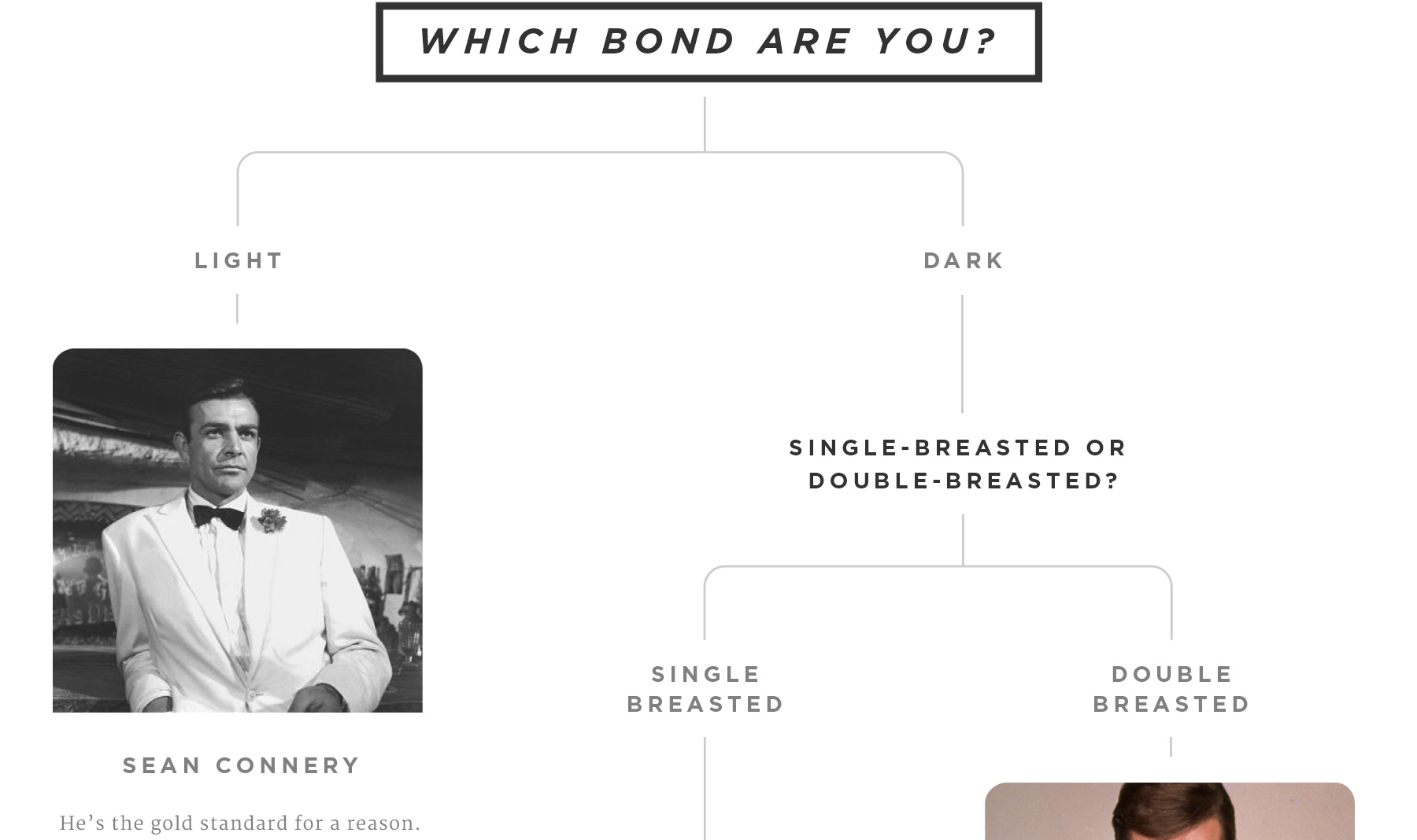Which Bond Are You? What your attire says about you (1